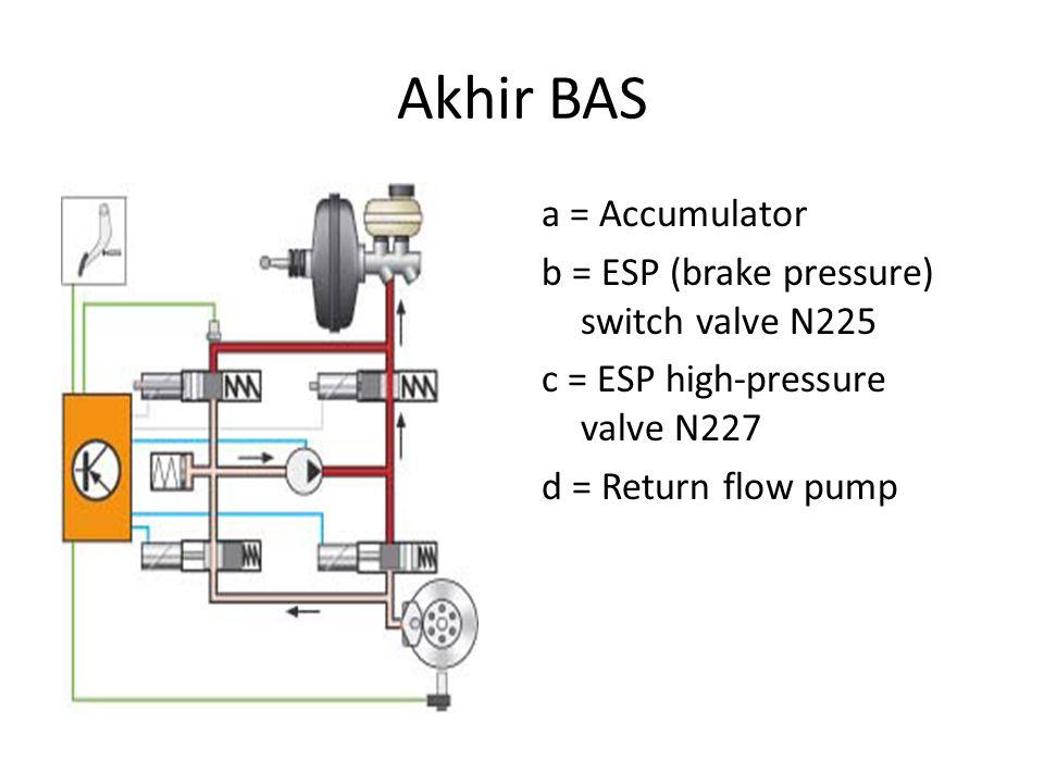 Akhir BAS a = Accumulator b = ESP (brake pressure) switch valve N225 c = ESP high-pressure valve N227 d = Return flow pump