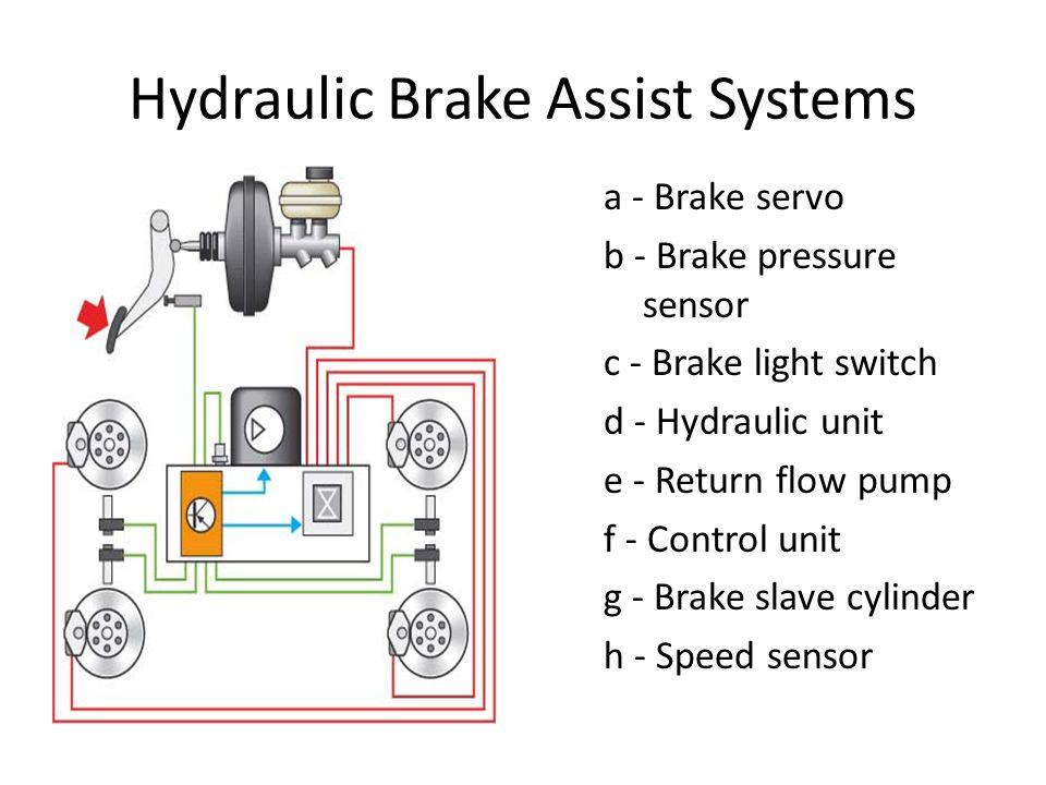 Hydraulic Brake Assist Systems a - Brake servo b - Brake pressure sensor c - Brake light switch d - Hydraulic unit e - Return flow pump f - Control un