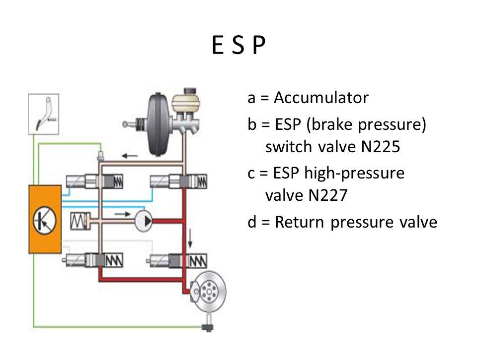 E S P a = Accumulator b = ESP (brake pressure) switch valve N225 c = ESP high-pressure valve N227 d = Return pressure valve