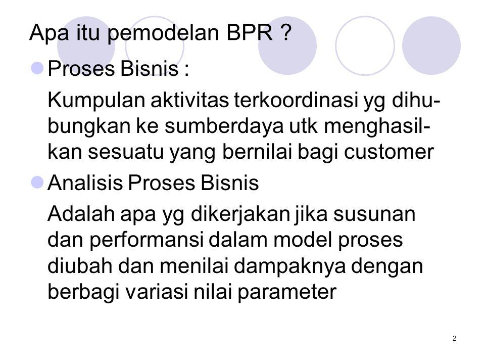 2 Apa itu pemodelan BPR .