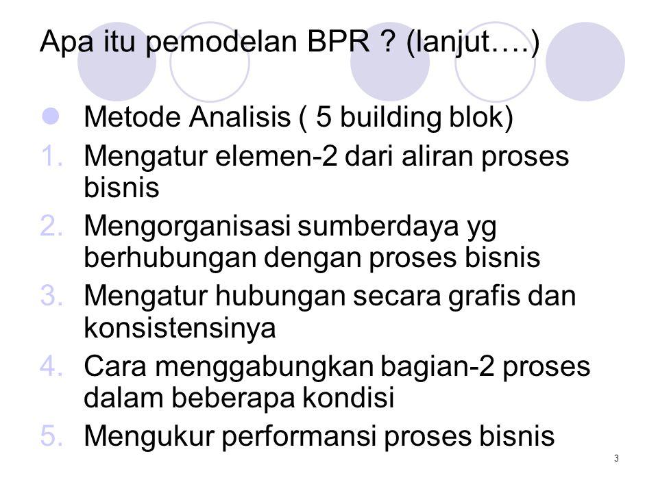3 Apa itu pemodelan BPR .