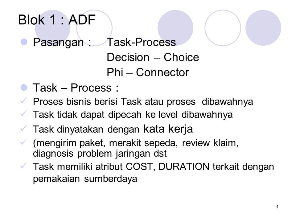 4 Blok 1 : ADF Pasangan : Task-Process Decision – Choice Phi – Connector Task – Process : Proses bisnis berisi Task atau proses dibawahnya Task tidak dapat dipecah ke level dibawahnya Task dinyatakan dengan kata kerja (mengirim paket, merakit sepeda, review klaim, diagnosis problem jaringan dst Task memiliki atribut COST, DURATION terkait dengan pemakaian sumberdaya