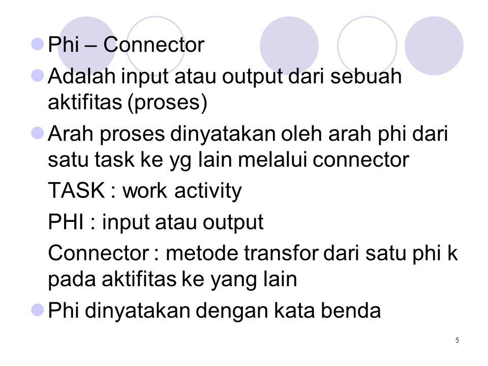 5 Phi – Connector Adalah input atau output dari sebuah aktifitas (proses) Arah proses dinyatakan oleh arah phi dari satu task ke yg lain melalui connector TASK : work activity PHI : input atau output Connector : metode transfor dari satu phi k pada aktifitas ke yang lain Phi dinyatakan dengan kata benda