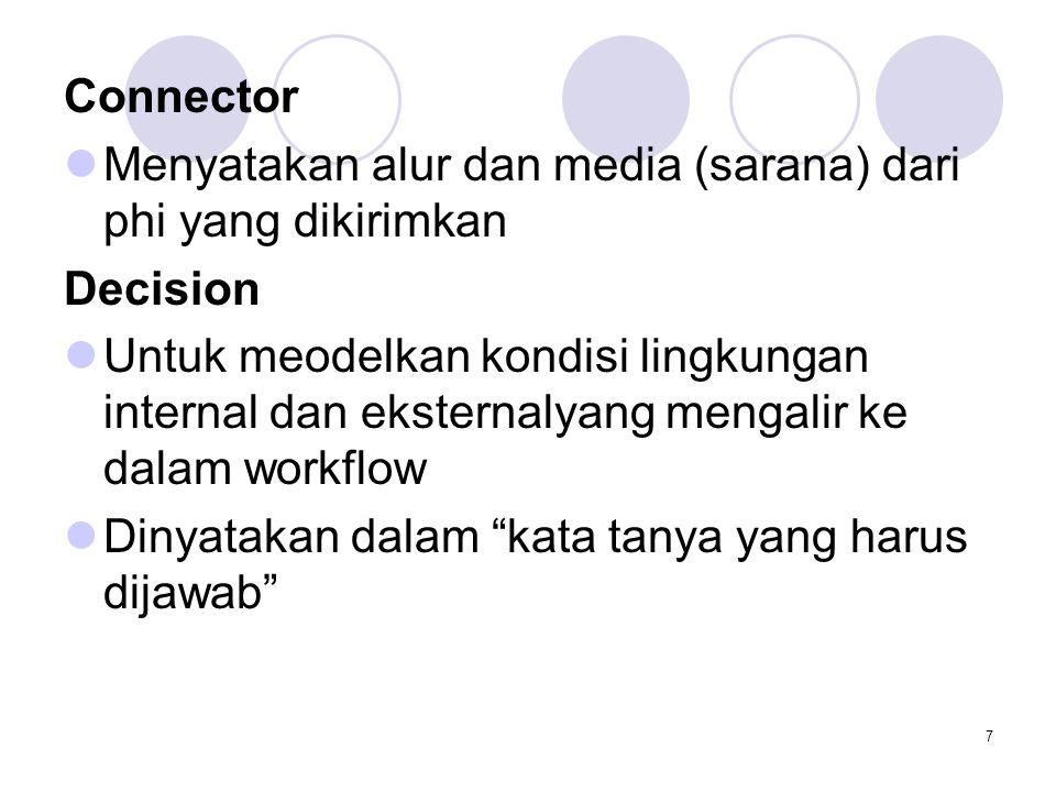 7 Connector Menyatakan alur dan media (sarana) dari phi yang dikirimkan Decision Untuk meodelkan kondisi lingkungan internal dan eksternalyang mengalir ke dalam workflow Dinyatakan dalam kata tanya yang harus dijawab