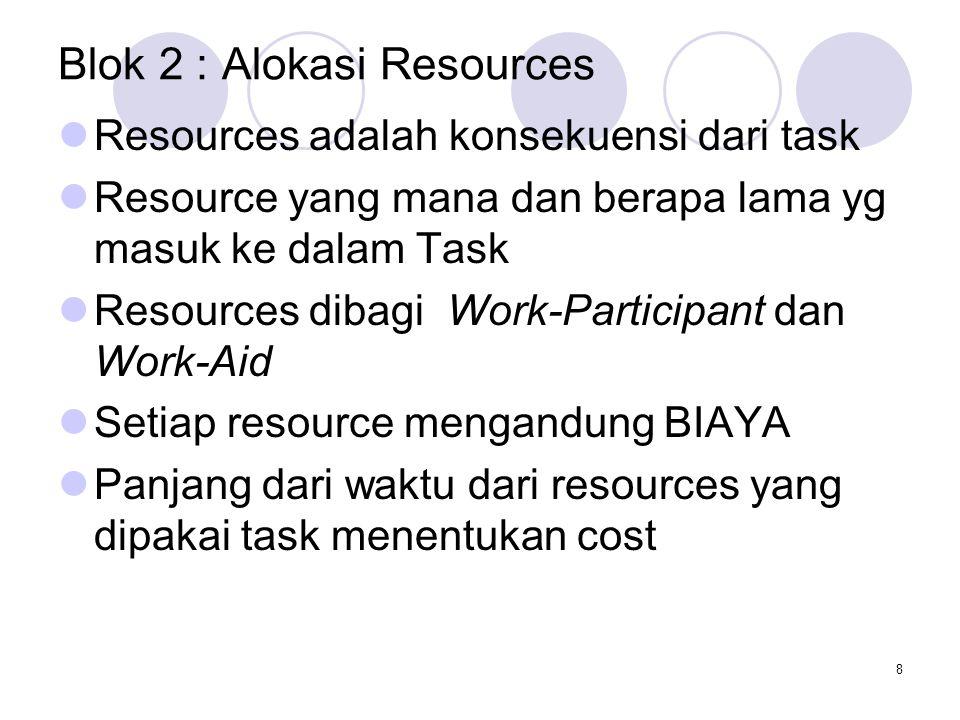 8 Blok 2 : Alokasi Resources Resources adalah konsekuensi dari task Resource yang mana dan berapa lama yg masuk ke dalam Task Resources dibagi Work-Participant dan Work-Aid Setiap resource mengandung BIAYA Panjang dari waktu dari resources yang dipakai task menentukan cost