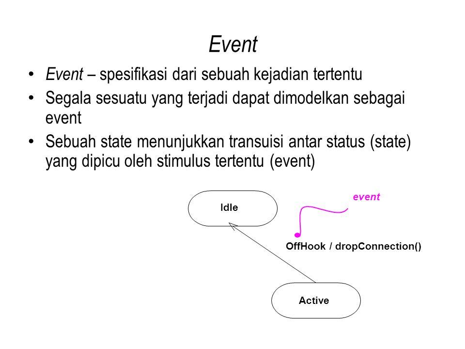 Event Event – spesifikasi dari sebuah kejadian tertentu Segala sesuatu yang terjadi dapat dimodelkan sebagai event Sebuah state menunjukkan transuisi