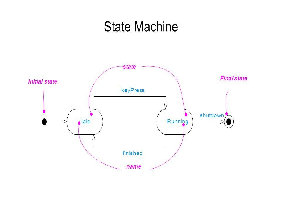 State Machine IdleRunning keyPress finished HH shutdown name state Initial state Final state