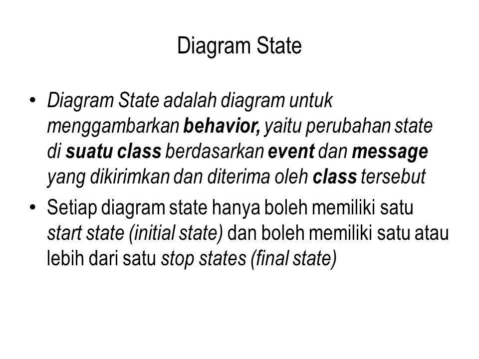 Diagram State Diagram State adalah diagram untuk menggambarkan behavior, yaitu perubahan state di suatu class berdasarkan event dan message yang dikirimkan dan diterima oleh class tersebut Setiap diagram state hanya boleh memiliki satu start state (initial state) dan boleh memiliki satu atau lebih dari satu stop states (final state)