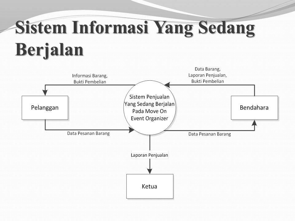 Sistem Informasi Yang Sedang Berjalan