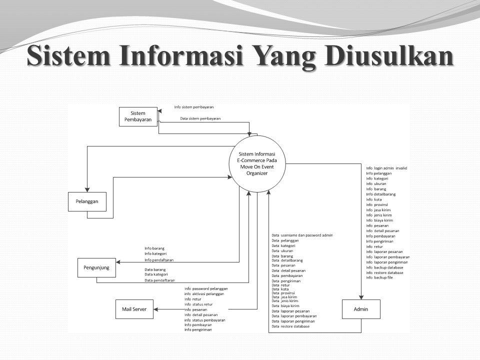 Sistem Informasi Yang Diusulkan