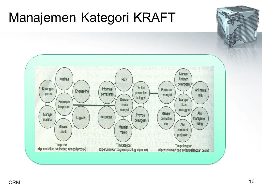 Manajemen Kategori KRAFT CRM 10