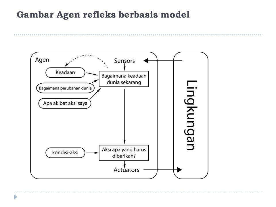 Gambar Agen refleks berbasis model
