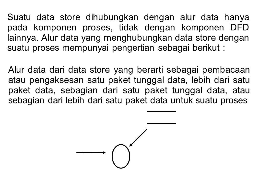 Suatu data store dihubungkan dengan alur data hanya pada komponen proses, tidak dengan komponen DFD lainnya.