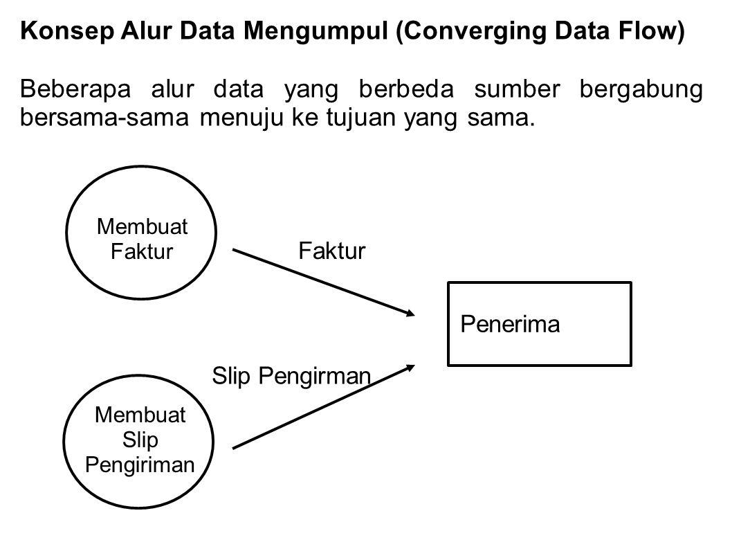Konsep Alur Data Mengumpul (Converging Data Flow) Beberapa alur data yang berbeda sumber bergabung bersama-sama menuju ke tujuan yang sama.