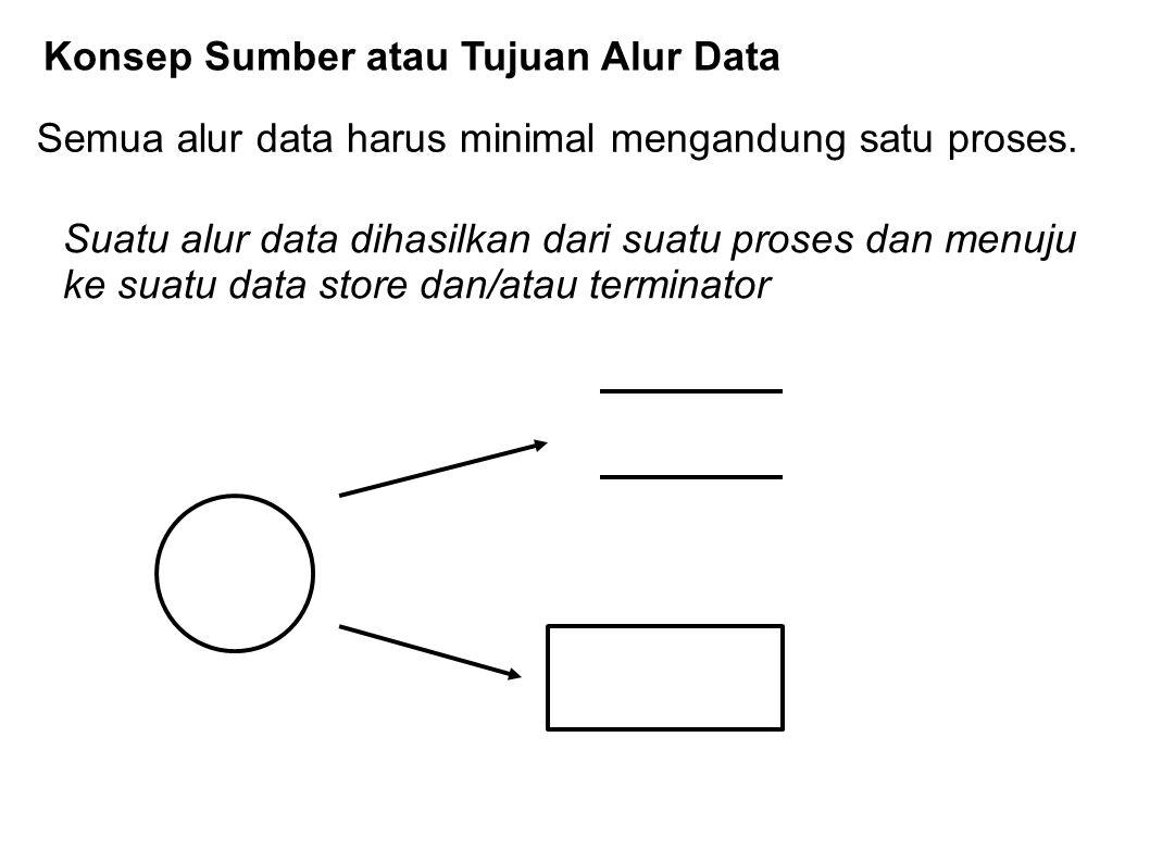Konsep Sumber atau Tujuan Alur Data Semua alur data harus minimal mengandung satu proses. Suatu alur data dihasilkan dari suatu proses dan menuju ke s