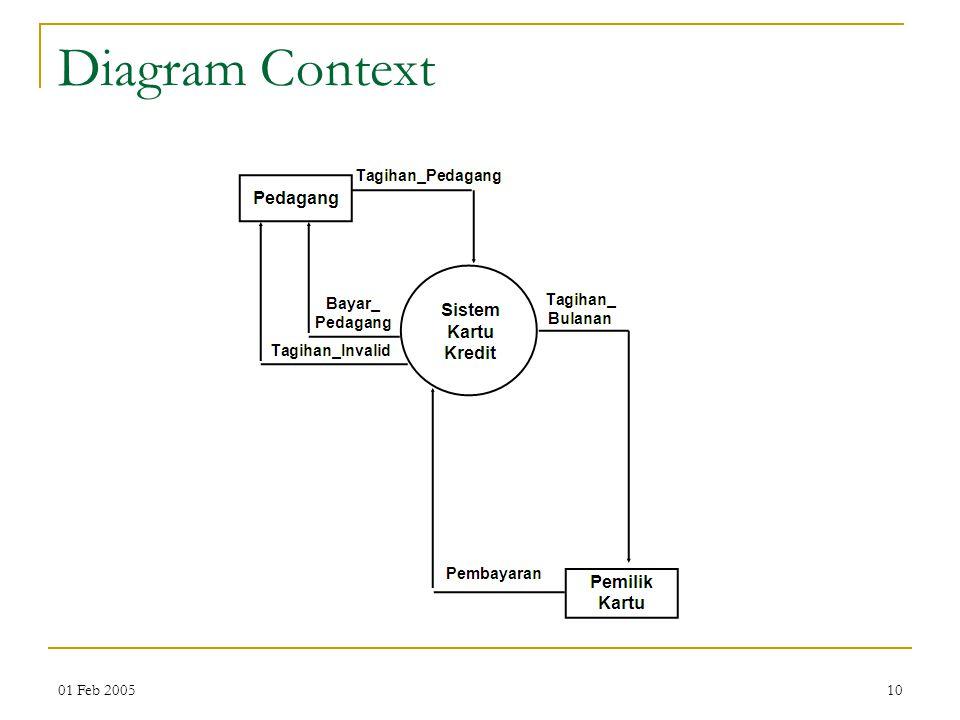 01 Feb 200510 Diagram Context