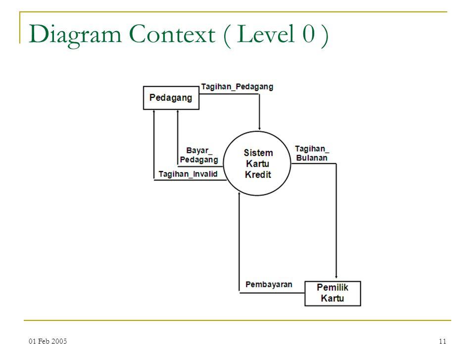 01 Feb 200511 Diagram Context ( Level 0 )