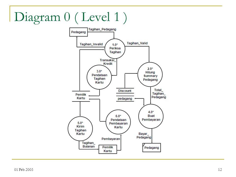 01 Feb 200512 Diagram 0 ( Level 1 )