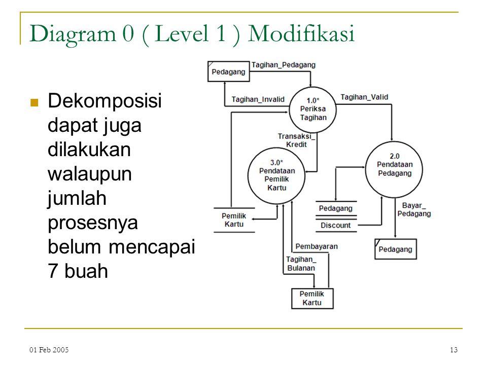 01 Feb 200513 Diagram 0 ( Level 1 ) Modifikasi Dekomposisi dapat juga dilakukan walaupun jumlah prosesnya belum mencapai 7 buah