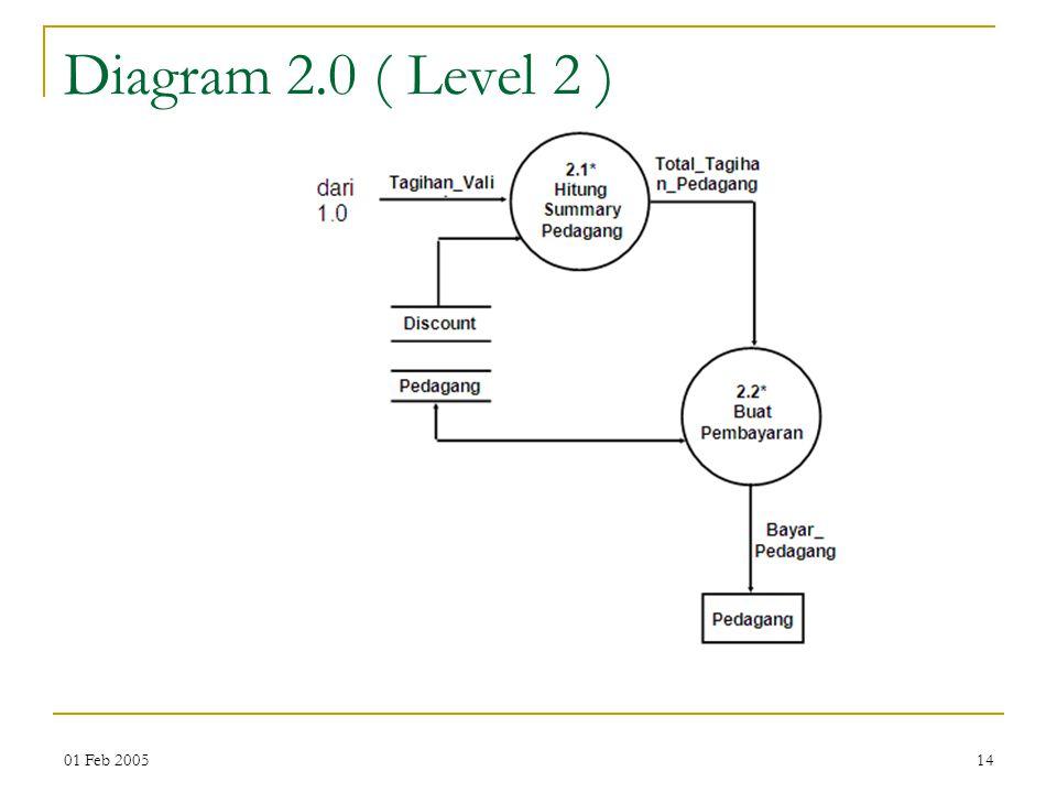 01 Feb 200514 Diagram 2.0 ( Level 2 )
