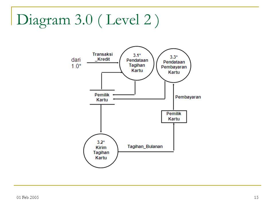 01 Feb 200515 Diagram 3.0 ( Level 2 )