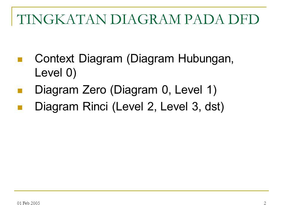 01 Feb 20052 TINGKATAN DIAGRAM PADA DFD Context Diagram (Diagram Hubungan, Level 0) Diagram Zero (Diagram 0, Level 1) Diagram Rinci (Level 2, Level 3,