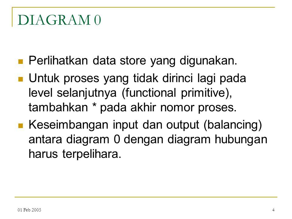 01 Feb 20054 DIAGRAM 0 Perlihatkan data store yang digunakan. Untuk proses yang tidak dirinci lagi pada level selanjutnya (functional primitive), tamb