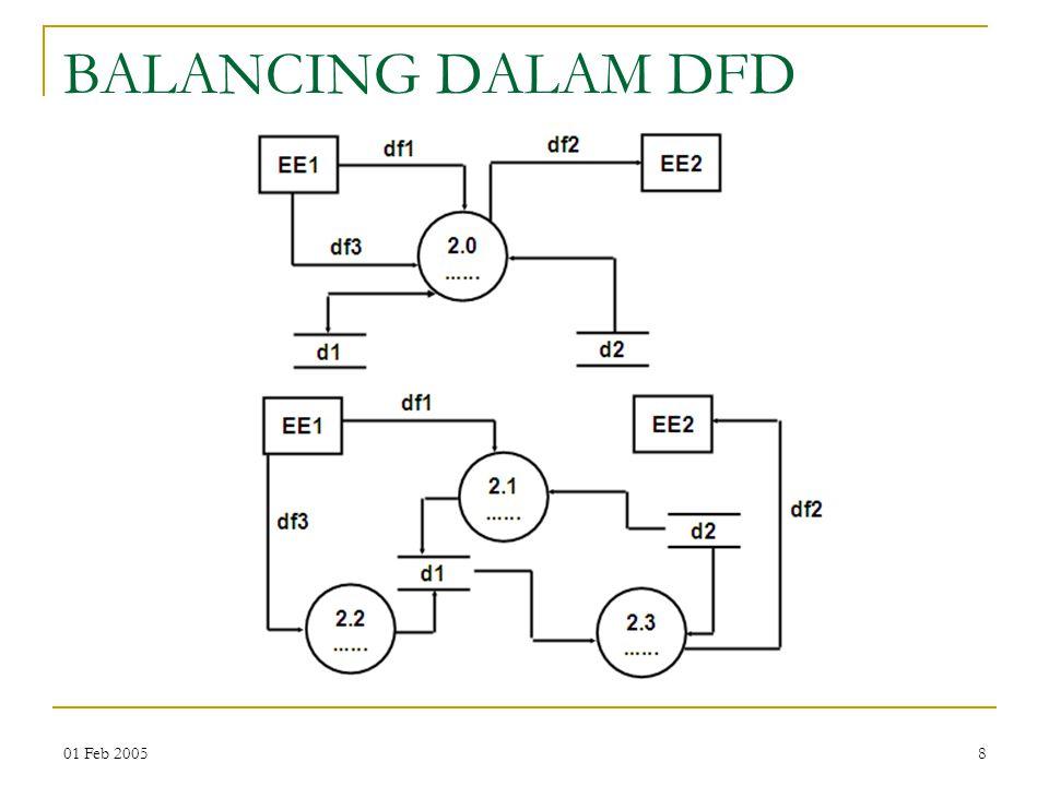 01 Feb 20058 BALANCING DALAM DFD