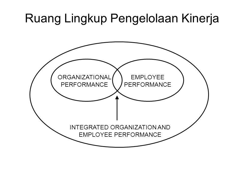 Ruang Lingkup Pengelolaan Kinerja ORGANIZATIONAL PERFORMANCE EMPLOYEE PERFORMANCE INTEGRATED ORGANIZATION AND EMPLOYEE PERFORMANCE