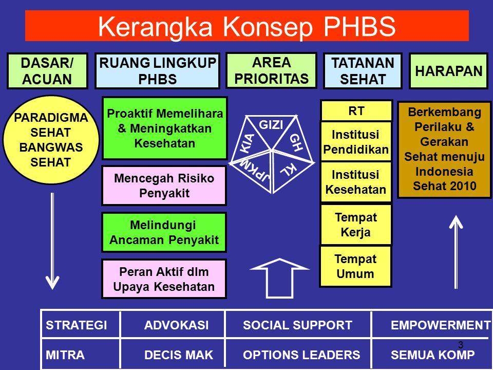 14 Pola Pembinaan PHBS pd Tatanan Rumah Tangga 2.TAHAP PENGKAJIAN : A.