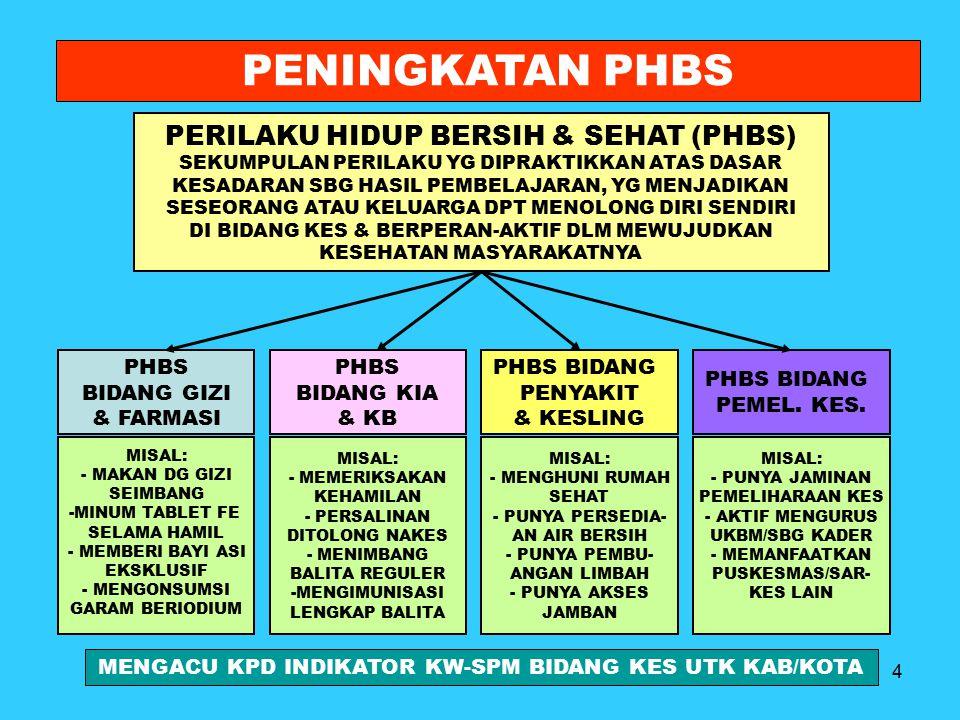 15 Pola Pembinaan PHBS pd Tatanan Rumah Tangga 3.TAHAP PERENCANAAN : A.