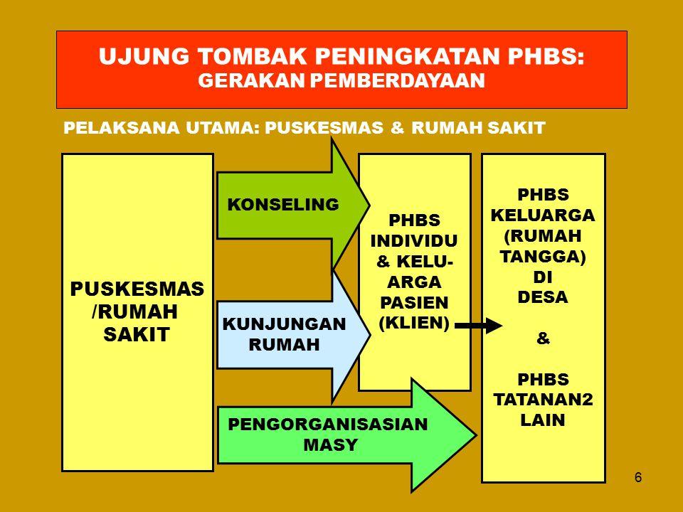 17 Pola Pembinaan PHBS pd Tatanan Rumah Tangga 5.TAHAP PEMANTAUAN & EVALUASI : A.