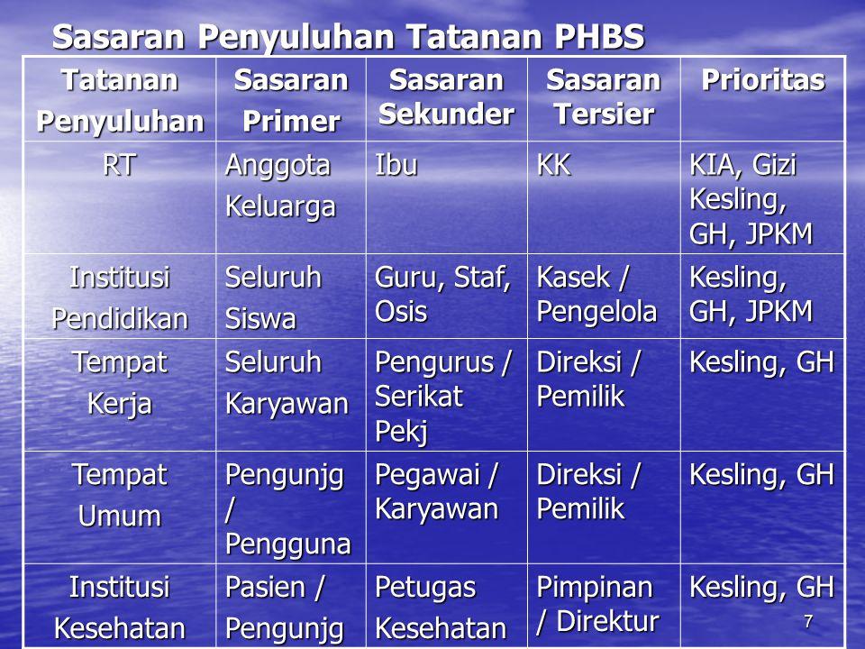18 Klasifikasi PHBS –Klasifikasi I : Jika jawaban Ya antara 1 - 3 ( Warna Merah ).