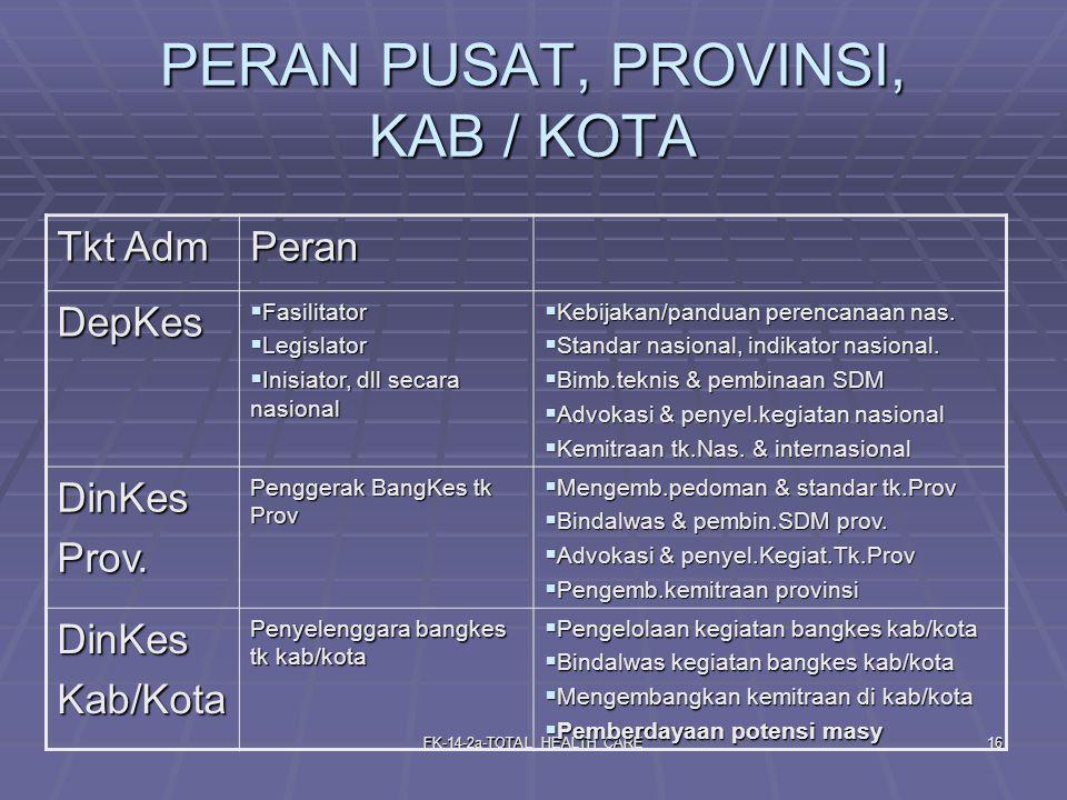 FK-14-2a-TOTAL HEALTH CARE16 PERAN PUSAT, PROVINSI, KAB / KOTA Tkt Adm Peran DepKes  Fasilitator  Legislator  Inisiator, dll secara nasional  Kebi