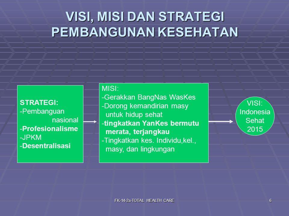 FK-14-2a-TOTAL HEALTH CARE6 VISI, MISI DAN STRATEGI PEMBANGUNAN KESEHATAN STRATEGI: -Pembanguan nasional -Profesionalisme -JPKM -Desentralisasi MISI: