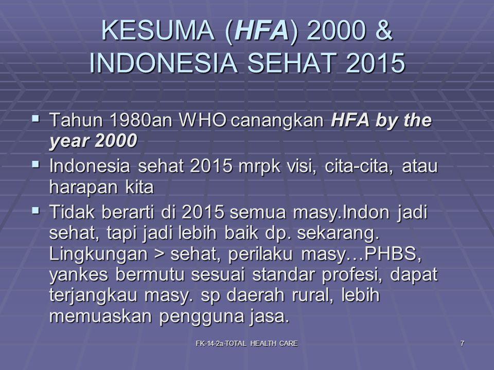 FK-14-2a-TOTAL HEALTH CARE7 KESUMA (HFA) 2000 & INDONESIA SEHAT 2015  Tahun 1980an WHO canangkan HFA by the year 2000  Indonesia sehat 2015 mrpk visi, cita-cita, atau harapan kita  Tidak berarti di 2015 semua masy.Indon jadi sehat, tapi jadi lebih baik dp.