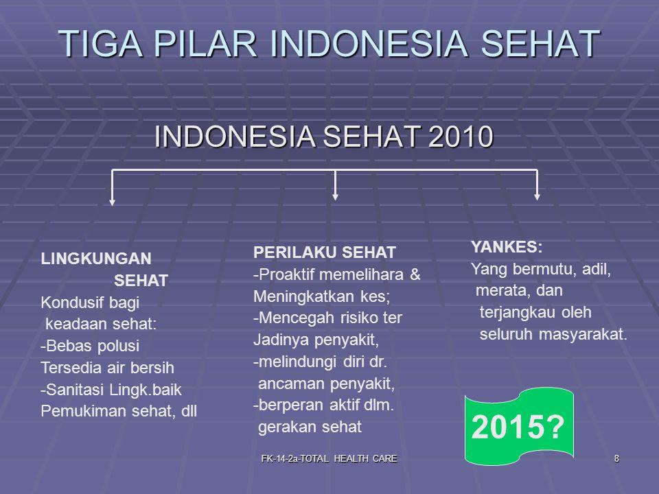 FK-14-2a-TOTAL HEALTH CARE8 TIGA PILAR INDONESIA SEHAT INDONESIA SEHAT 2010 INDONESIA SEHAT 2010 LINGKUNGAN SEHAT Kondusif bagi keadaan sehat: -Bebas polusi Tersedia air bersih -Sanitasi Lingk.baik Pemukiman sehat, dll PERILAKU SEHAT -Proaktif memelihara & Meningkatkan kes; -Mencegah risiko ter Jadinya penyakit, -melindungi diri dr.