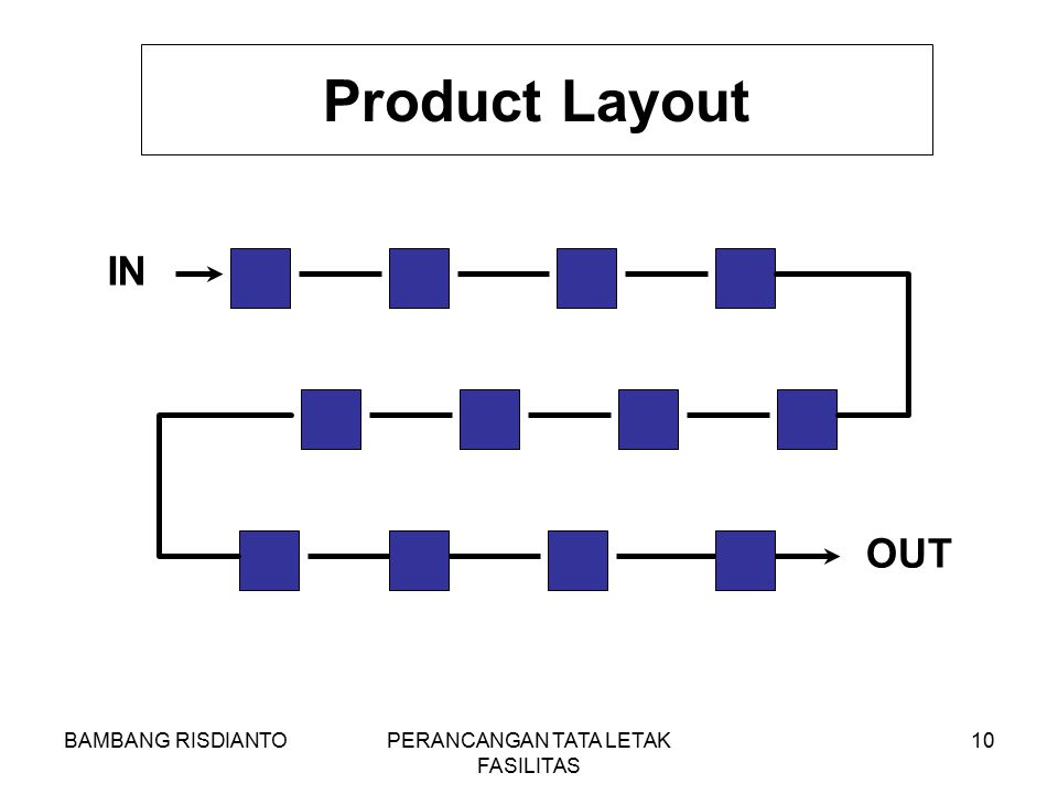 BAMBANG RISDIANTOPERANCANGAN TATA LETAK FASILITAS 10 Product Layout IN OUT