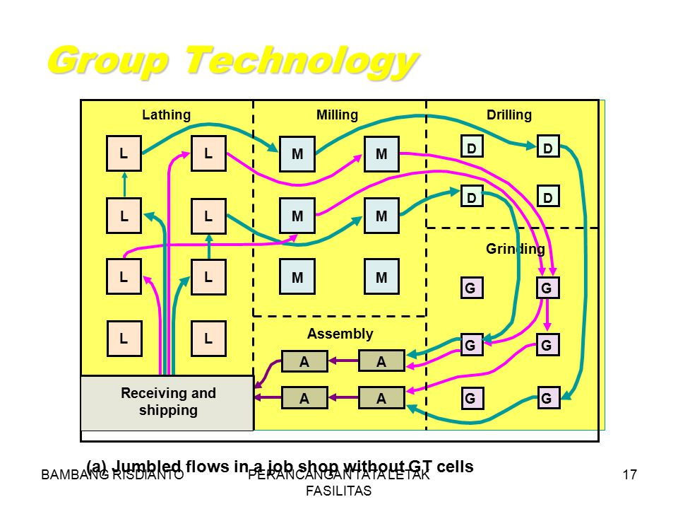 BAMBANG RISDIANTOPERANCANGAN TATA LETAK FASILITAS 17 Group Technology (a) Jumbled flows in a job shop without GT cells Drilling DD DD Grinding GG GG G