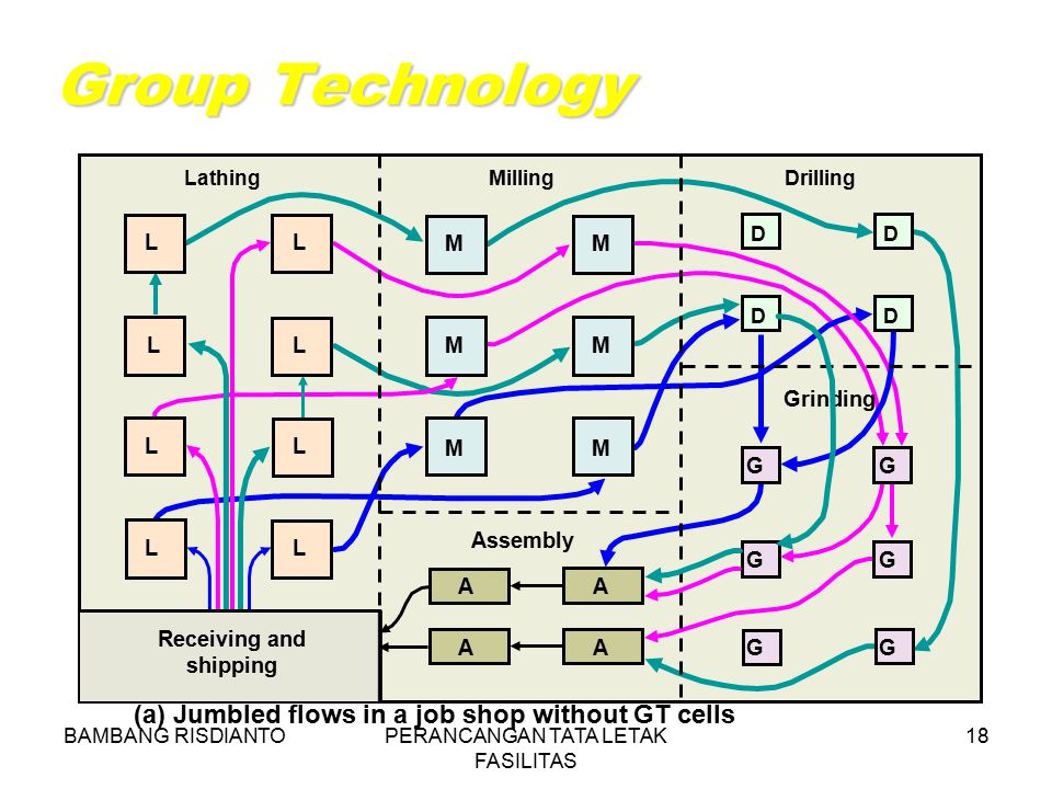 BAMBANG RISDIANTOPERANCANGAN TATA LETAK FASILITAS 18 Group Technology (a) Jumbled flows in a job shop without GT cells