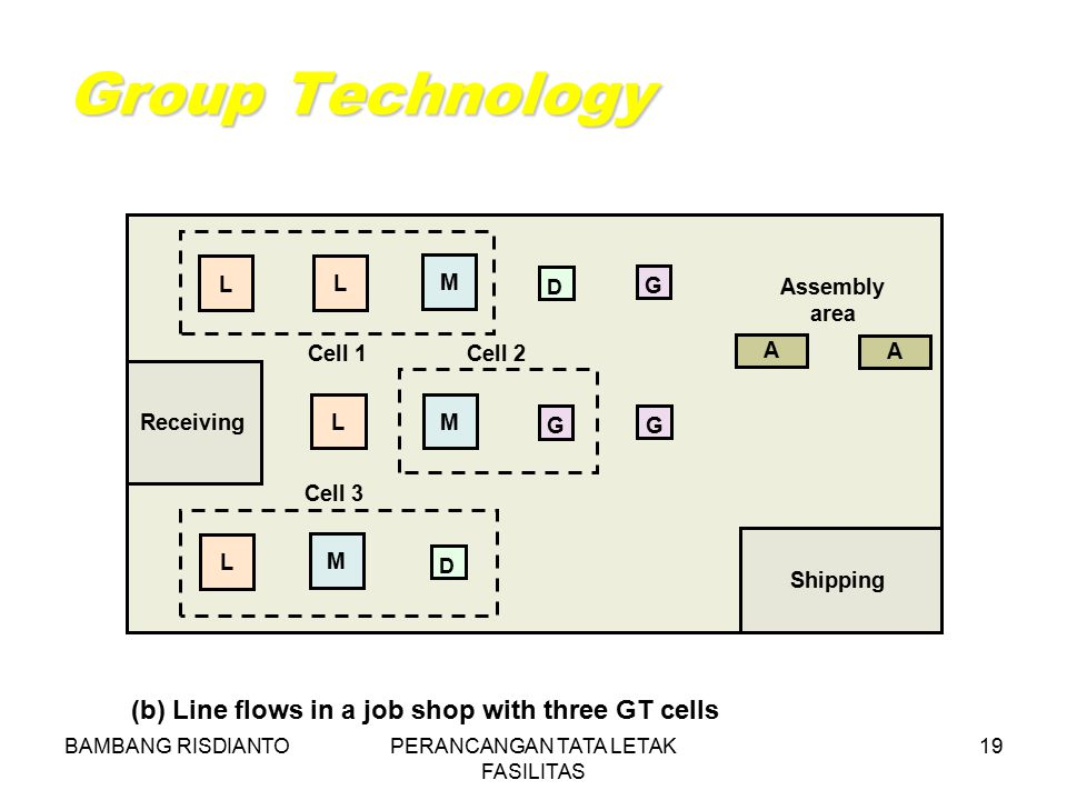 BAMBANG RISDIANTOPERANCANGAN TATA LETAK FASILITAS 19 Group Technology (b) Line flows in a job shop with three GT cells Cell 3 LM G G Cell 1 Cell 2 Ass