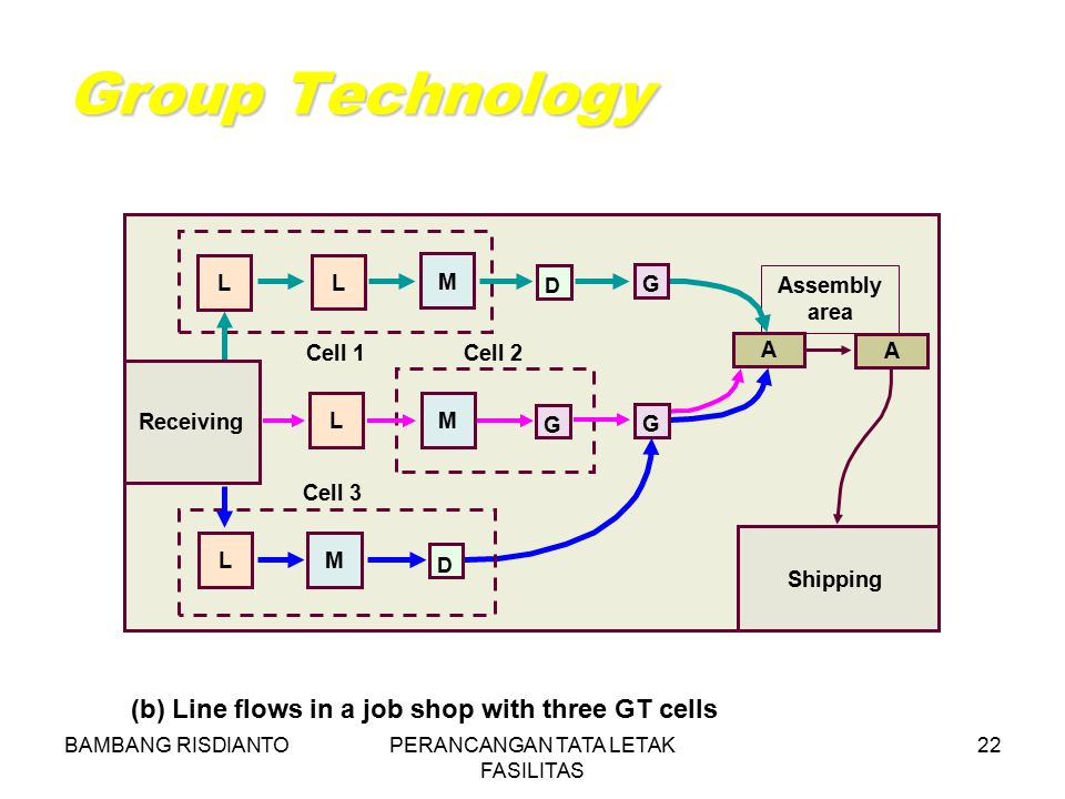 BAMBANG RISDIANTOPERANCANGAN TATA LETAK FASILITAS 22 Group Technology (b) Line flows in a job shop with three GT cells Cell 3 LM G G Cell 1 Cell 2 Ass