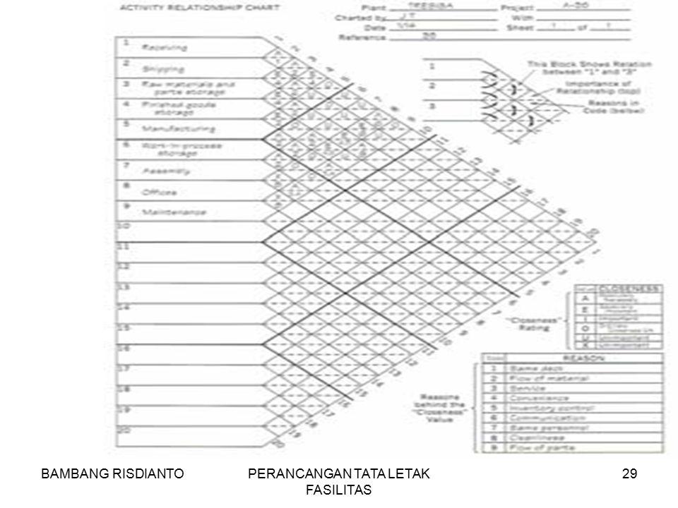 BAMBANG RISDIANTOPERANCANGAN TATA LETAK FASILITAS 29