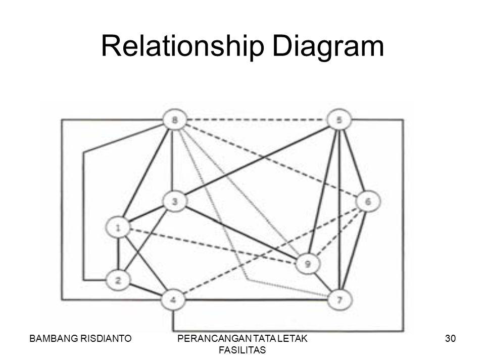 BAMBANG RISDIANTOPERANCANGAN TATA LETAK FASILITAS 30 Relationship Diagram