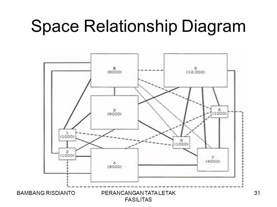 BAMBANG RISDIANTOPERANCANGAN TATA LETAK FASILITAS 31 Space Relationship Diagram