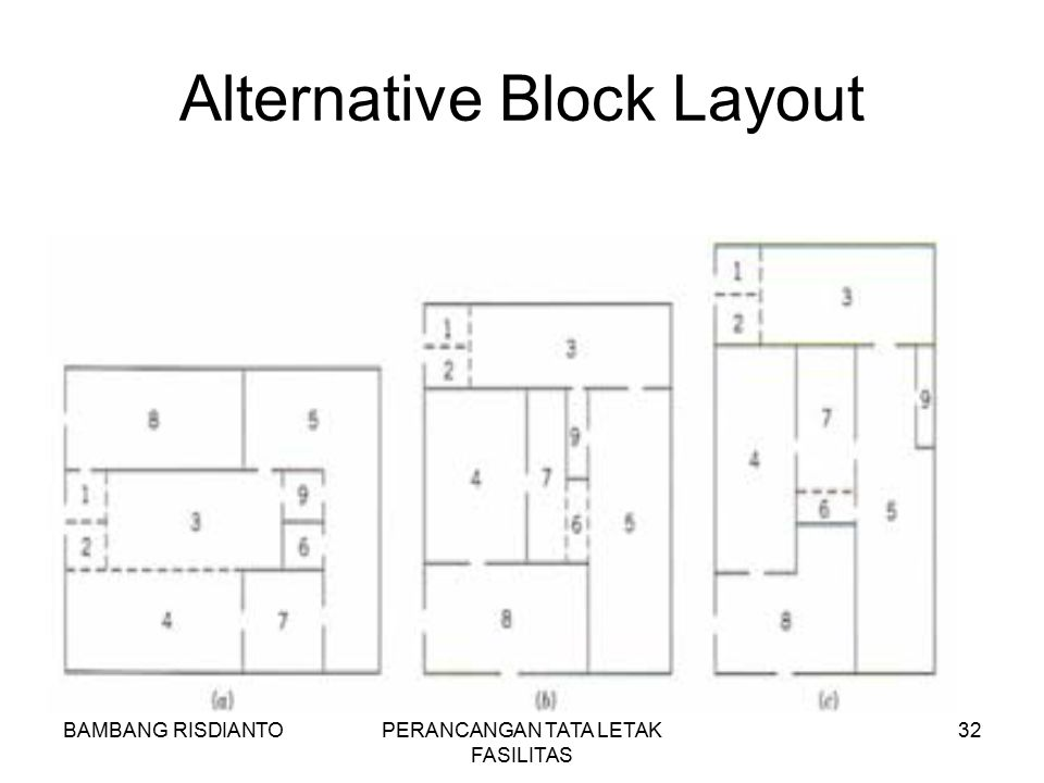 BAMBANG RISDIANTOPERANCANGAN TATA LETAK FASILITAS 32 Alternative Block Layout