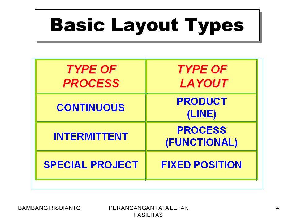 BAMBANG RISDIANTOPERANCANGAN TATA LETAK FASILITAS 4 Basic Layout Types