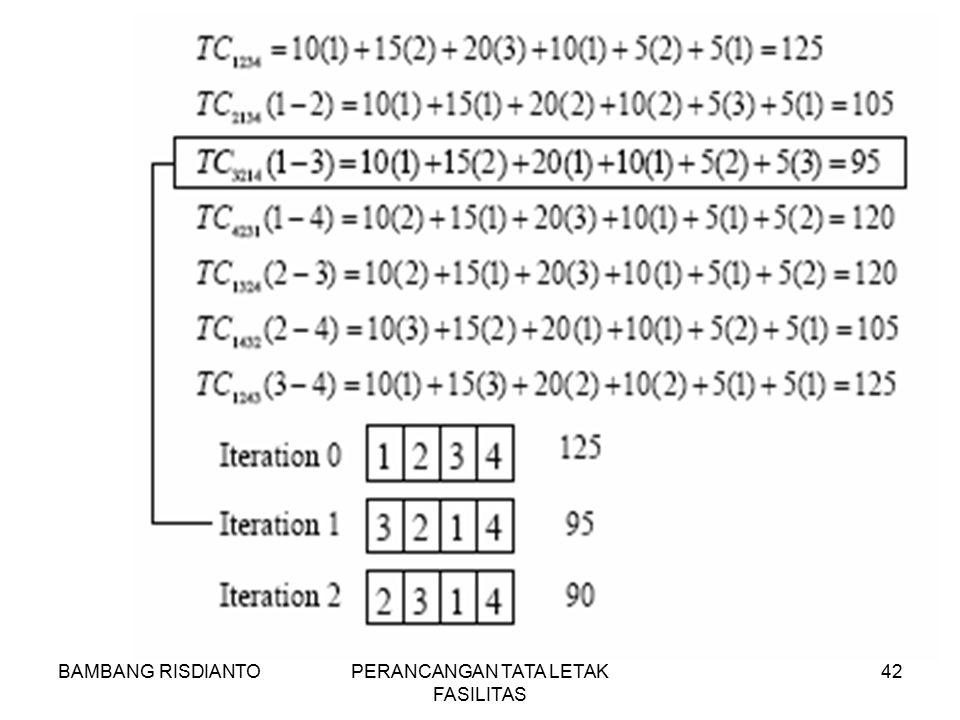 BAMBANG RISDIANTOPERANCANGAN TATA LETAK FASILITAS 42