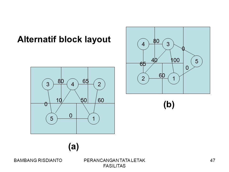 BAMBANG RISDIANTOPERANCANGAN TATA LETAK FASILITAS 47 342 51 8065 0 0 105060 43 5 21 80 0 60 65 40100 0 Alternatif block layout (a) (b)