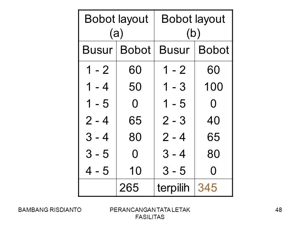BAMBANG RISDIANTOPERANCANGAN TATA LETAK FASILITAS 48 Bobot layout (a) Bobot layout (b) BusurBobotBusurBobot 1 - 2 1 - 4 1 - 5 2 - 4 3 - 4 3 - 5 4 - 5